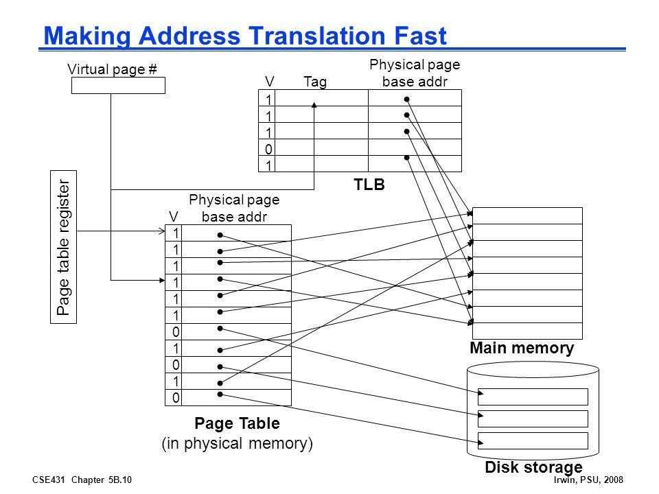 CSE431 Chapter 5B.10Irwin, PSU, 2008 Making Address Translation Fast Physical page base addr Main memory Disk storage Virtual page # V 1111110101011111101010 1110111101 Tag Physical page base addr V TLB Page Table (in physical memory) Page table register
