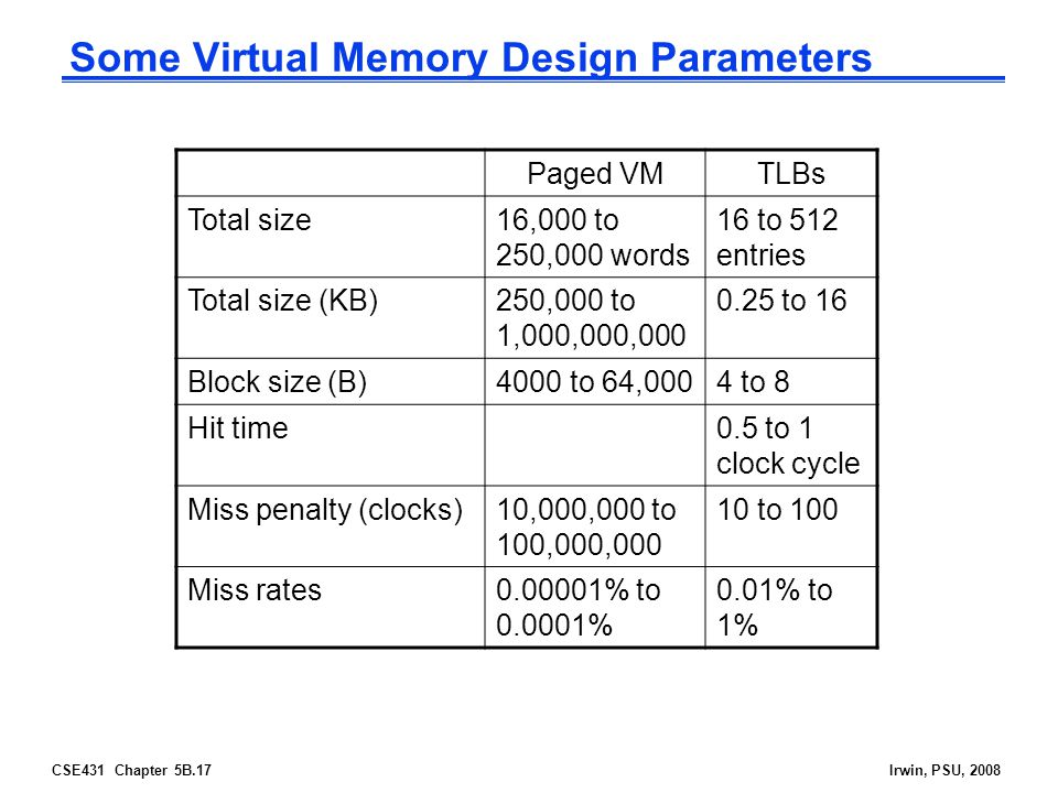 CSE431 Chapter 5B.17Irwin, PSU, 2008 Some Virtual Memory Design Parameters Paged VMTLBs Total size16,000 to 250,000 words 16 to 512 entries Total size (KB)250,000 to 1,000,000, to 16 Block size (B)4000 to 64,0004 to 8 Hit time0.5 to 1 clock cycle Miss penalty (clocks)10,000,000 to 100,000, to 100 Miss rates % to % 0.01% to 1%