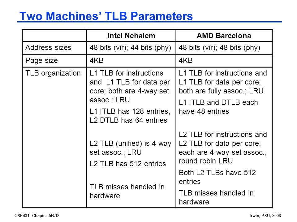 CSE431 Chapter 5B.18Irwin, PSU, 2008 Two Machines' TLB Parameters Intel NehalemAMD Barcelona Address sizes48 bits (vir); 44 bits (phy)48 bits (vir); 48 bits (phy) Page size4KB TLB organizationL1 TLB for instructions and L1 TLB for data per core; both are 4-way set assoc.; LRU L1 ITLB has 128 entries, L2 DTLB has 64 entries L2 TLB (unified) is 4-way set assoc.; LRU L2 TLB has 512 entries TLB misses handled in hardware L1 TLB for instructions and L1 TLB for data per core; both are fully assoc.; LRU L1 ITLB and DTLB each have 48 entries L2 TLB for instructions and L2 TLB for data per core; each are 4-way set assoc.; round robin LRU Both L2 TLBs have 512 entries TLB misses handled in hardware