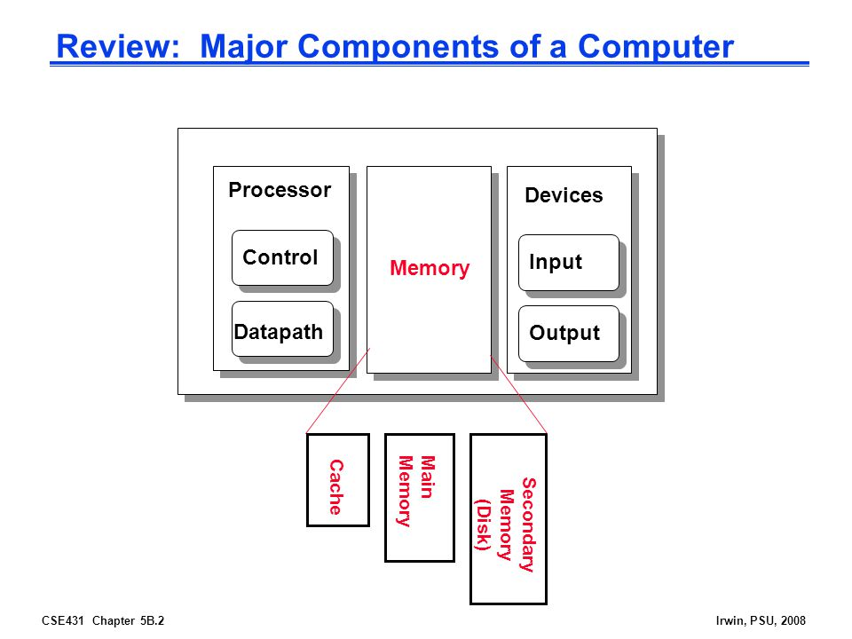 CSE431 Chapter 5B.23Irwin, PSU, 2008 4 Questions for the Memory Hierarchy  Q1: Where can a entry be placed in the upper level.