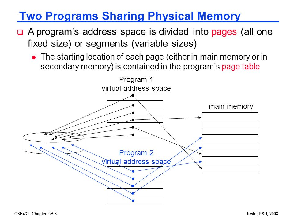 CSE431 Chapter 5B.6Irwin, PSU, 2008 Two Programs Sharing Physical Memory Program 1 virtual address space main memory  A program's address space is divided into pages (all one fixed size) or segments (variable sizes) l The starting location of each page (either in main memory or in secondary memory) is contained in the program's page table Program 2 virtual address space