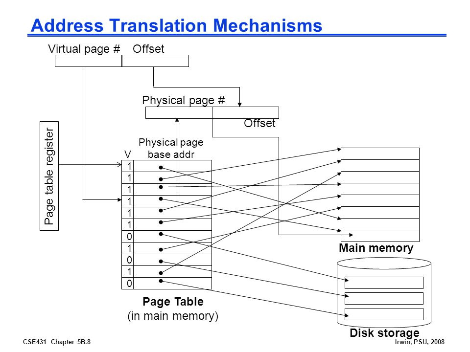 CSE431 Chapter 5B.9Irwin, PSU, 2008 Virtual Addressing with a Cache  Thus it takes an extra memory access to translate a VA to a PA CPU Trans- lation Cache Main Memory VAPA miss hit data  This makes memory (cache) accesses very expensive (if every access was really two accesses)  The hardware fix is to use a Translation Lookaside Buffer (TLB) – a small cache that keeps track of recently used address mappings to avoid having to do a page table lookup