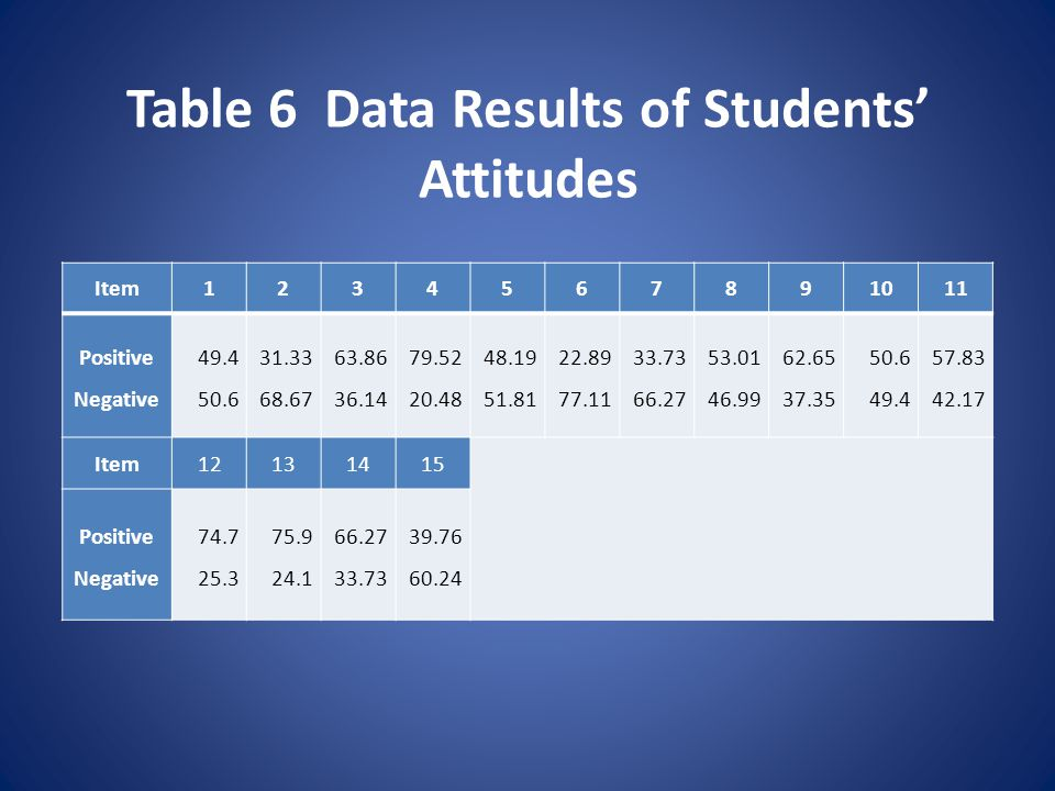 Table 6 Data Results of Students' Attitudes Item1234567891011 Positive Negative 49.4 50.6 31.33 68.67 63.86 36.14 79.52 20.48 48.19 51.81 22.89 77.11 33.73 66.27 53.01 46.99 62.65 37.35 50.6 49.4 57.83 42.17 Item12131415 Positive Negative 74.7 25.3 75.9 24.1 66.27 33.73 39.76 60.24