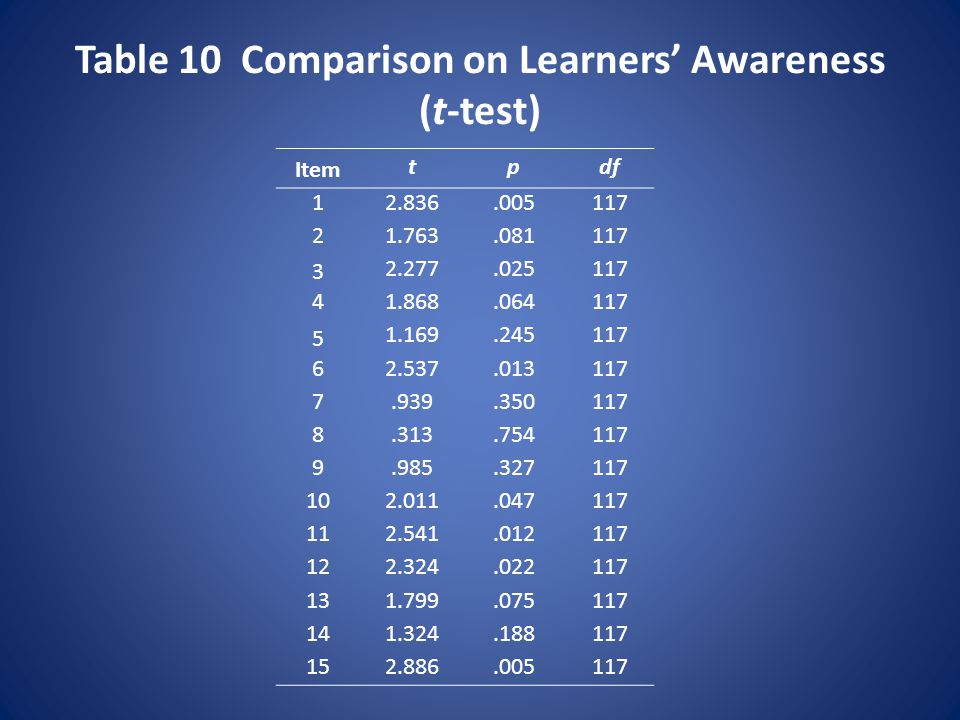 Table 10 Comparison on Learners' Awareness (t-test) Item tpdf 12.836.005117 21.763.081117 3 2.277.025117 41.868.064117 5 1.169.245117 62.537.013117 7.939.350117 8.313.754117 9.985.327117 102.011.047117 112.541.012117 122.324.022117 131.799.075117 141.324.188117 152.886.005117