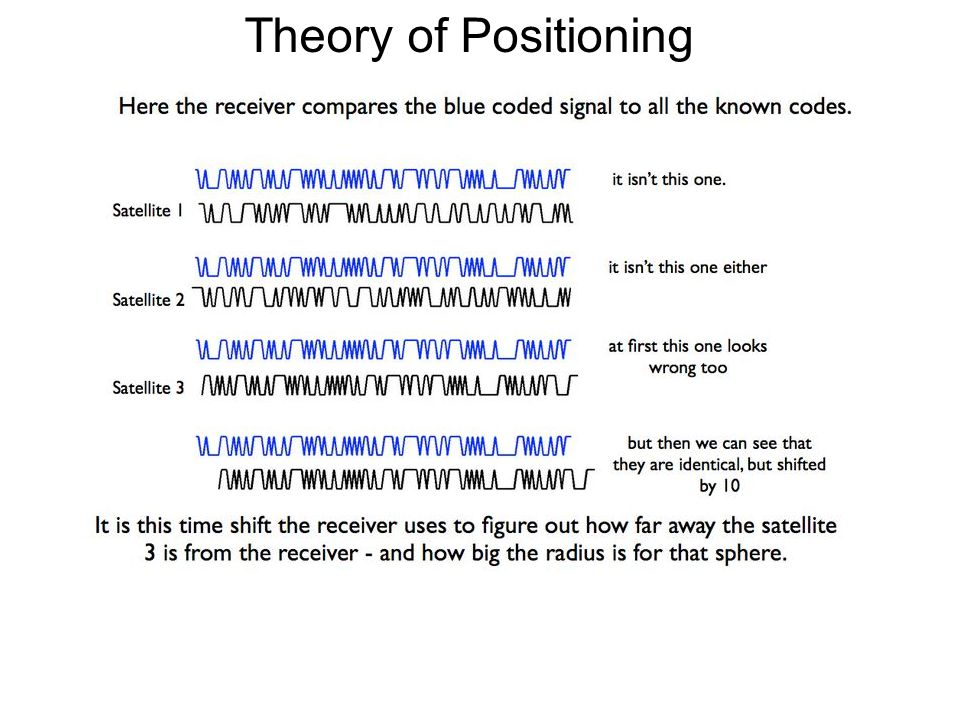 Theory of Positioning