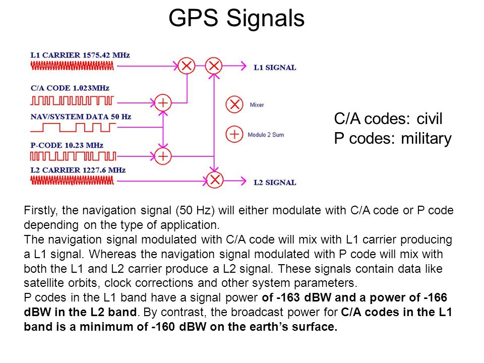 GPS Signals Firstly, the navigation signal (50 Hz) will either modulate with C/A code or P code depending on the type of application.