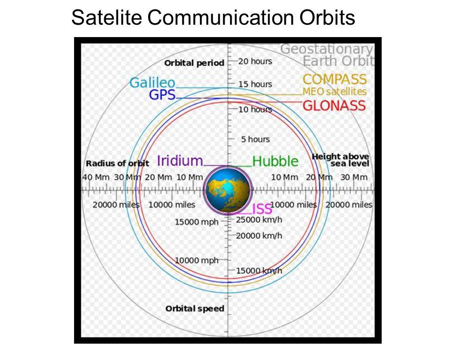 Satelite Communication Orbits