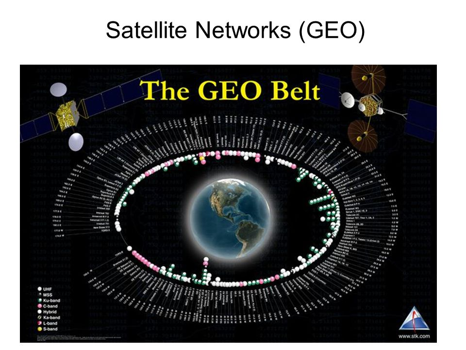 Satellite Networks (GEO)