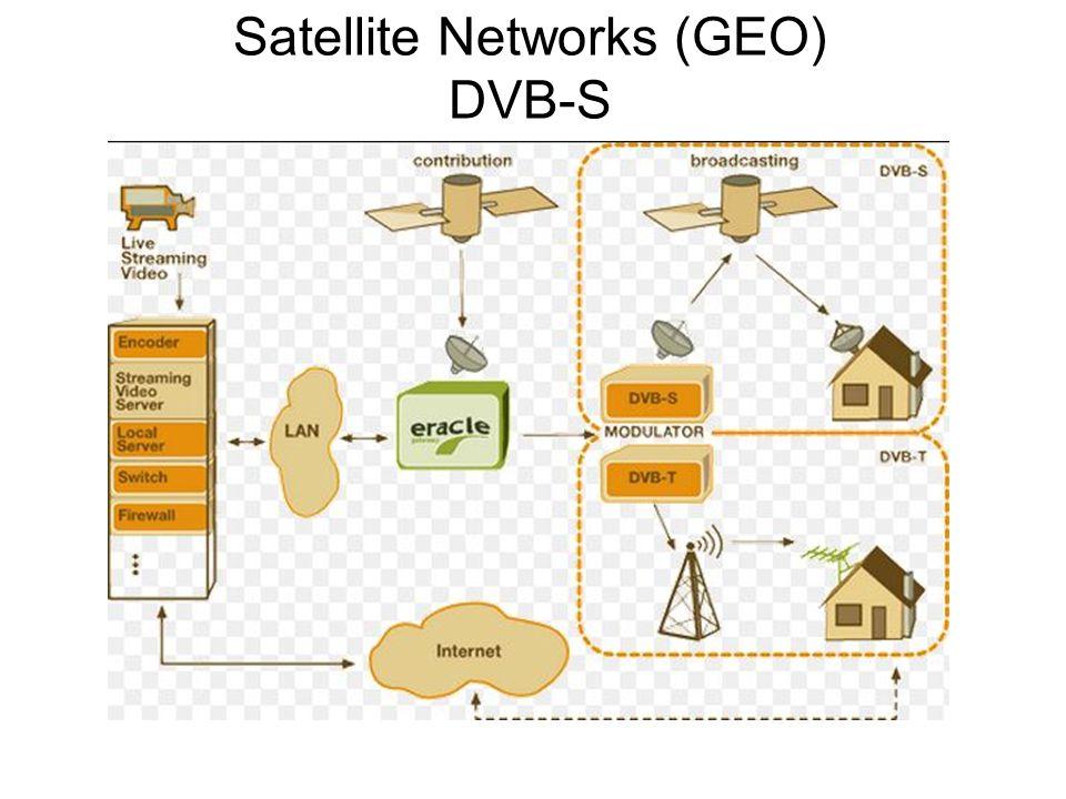 Satellite Networks (GEO) DVB-S