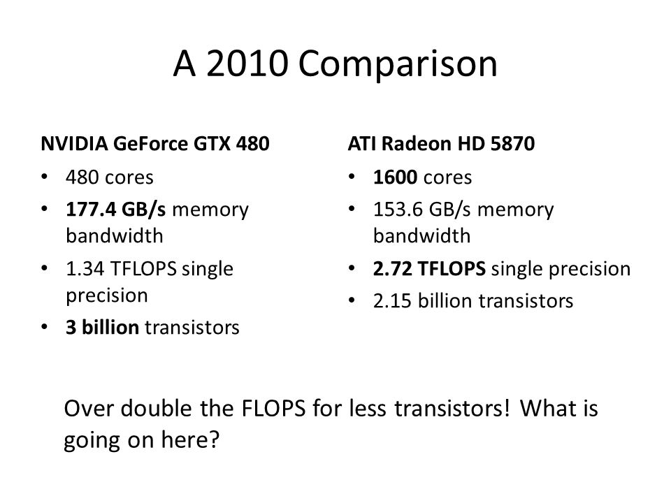 A 2010 Comparison NVIDIA GeForce GTX 480 480 cores 177.4 GB/s memory bandwidth 1.34 TFLOPS single precision 3 billion transistors ATI Radeon HD 5870 1600 cores 153.6 GB/s memory bandwidth 2.72 TFLOPS single precision 2.15 billion transistors Over double the FLOPS for less transistors.