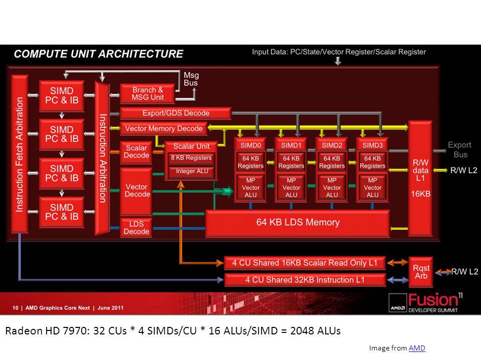 Image from AMDAMD Radeon HD 7970: 32 CUs * 4 SIMDs/CU * 16 ALUs/SIMD = 2048 ALUs