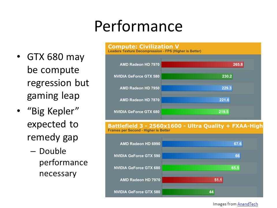 Performance GTX 680 may be compute regression but gaming leap Big Kepler expected to remedy gap – Double performance necessary Images from AnandTechAnandTech