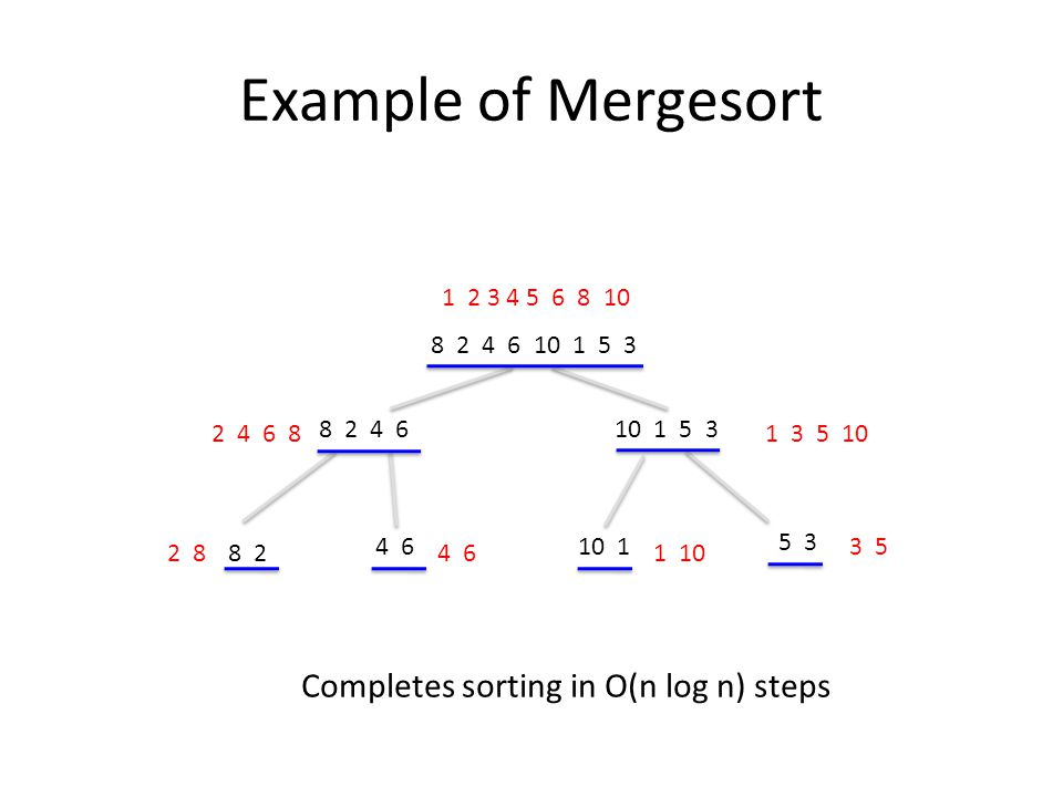 Example of Mergesort 8 2 4 6 10 1 5 3 8 2 4 610 1 5 3 8 2 4 610 1 5 3 2 84 61 10 3 5 2 4 6 81 3 5 10 1 2 3 4 5 6 8 10 Completes sorting in O(n log n) steps