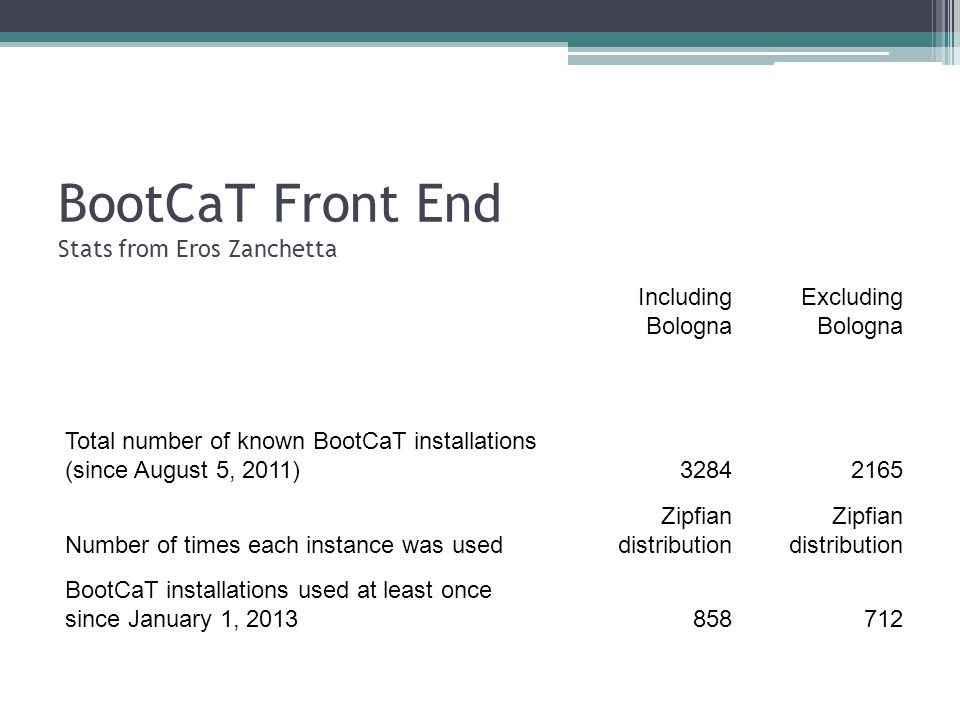 BootCaT Front End Stats from Eros Zanchetta Including Bologna Excluding Bologna Total number of known BootCaT installations (since August 5, 2011) Number of times each instance was used Zipfian distribution BootCaT installations used at least once since January 1,