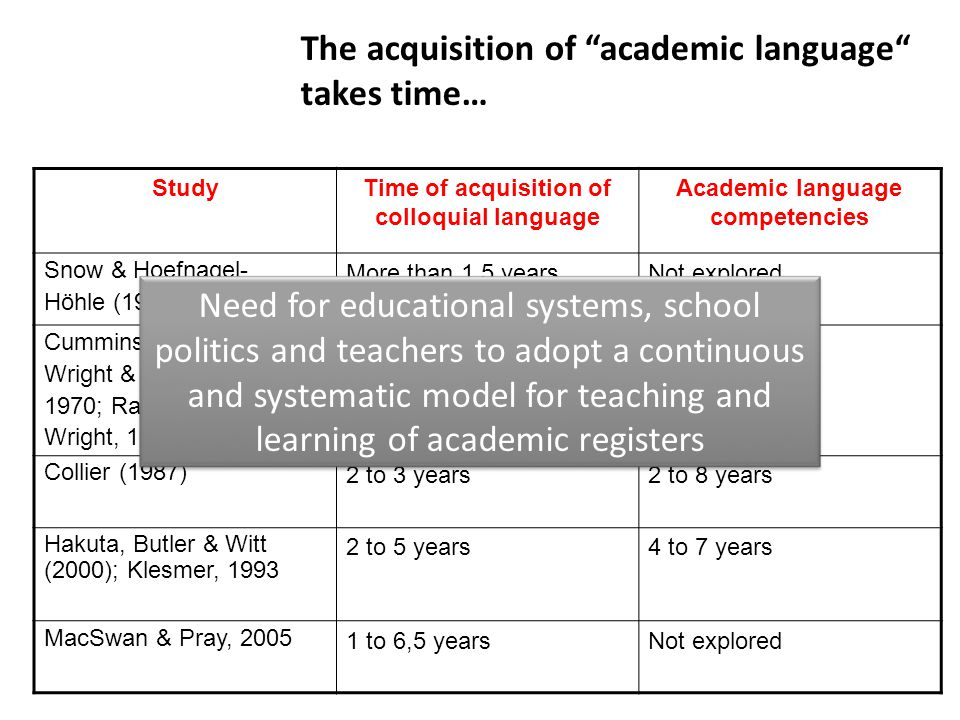 "The acquisition of ""academic language"" takes time… StudyTime of acquisition of colloquial language Academic language competencies Snow & Hoefnagel- Hö"