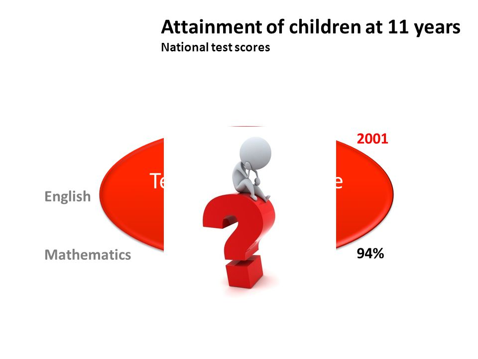 2001 86% 94% Attainment of children at 11 years National test scores 1997 English36% Mathematics53% Teaching does make a difference