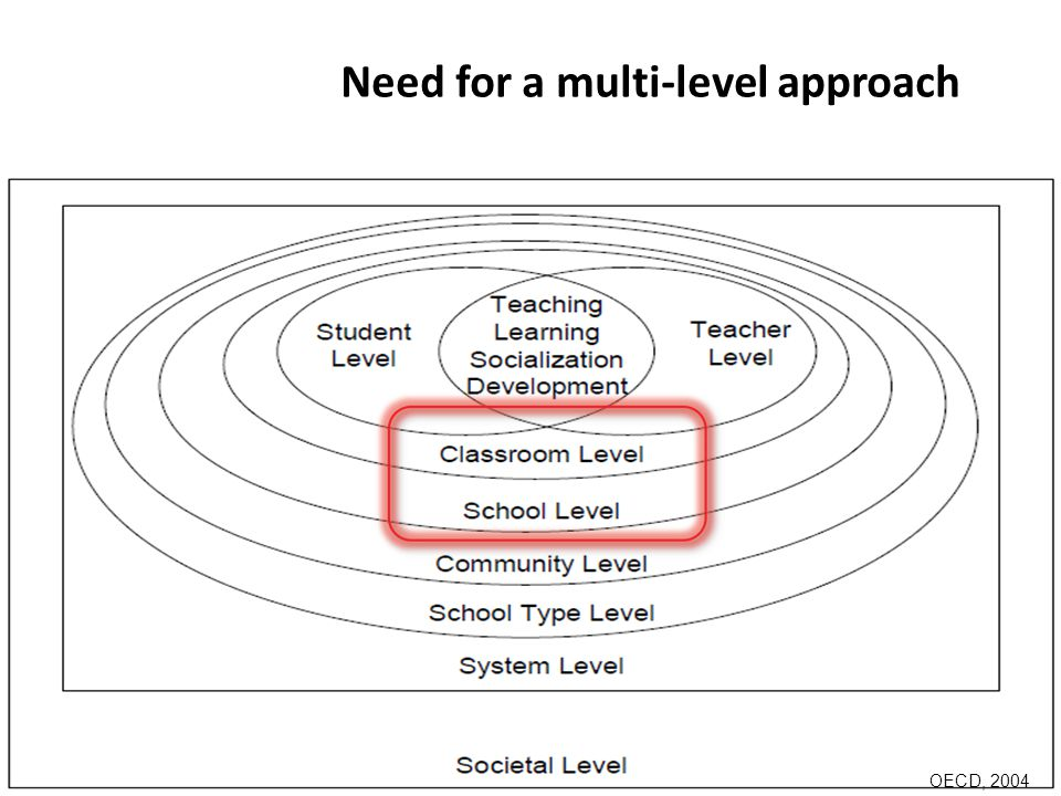 Need for a multi-level approach OECD, 2004