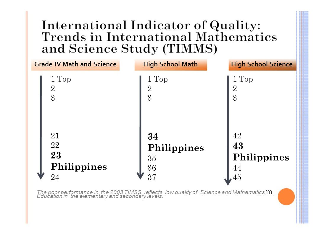 Grade IV Math and Science 1 Top 2 3 21 22 23 Philippines 24 High School Math 1 Top 2 3 34 Philippines 35 36 37 High School Science 1 Top 2 3 42 43 Phi