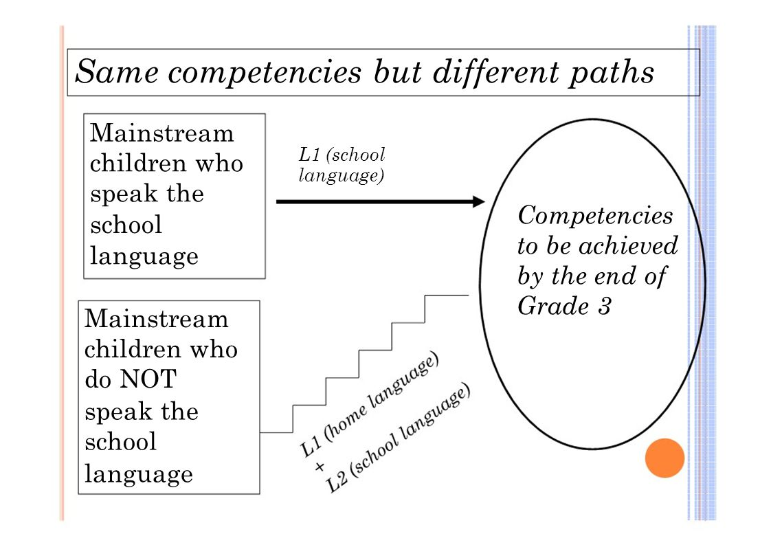 Same competencies but different paths Mainstream children who speak the school language Mainstream children who do NOT speak the school language L1 (s