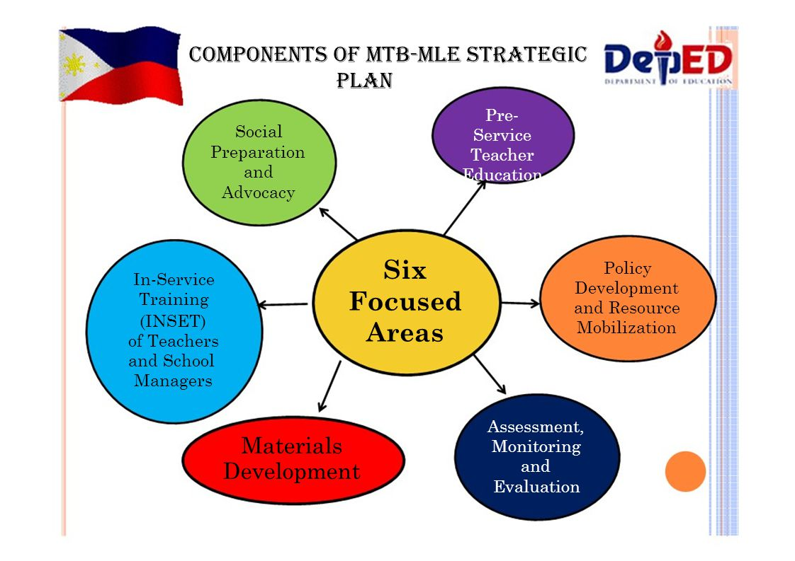 COMPONENTS OF MTB-MLE STRATEGIC PLAN Pre- Social Preparation and Advocacy In-Service Training (INSET) of Teachers and School Managers Service Teacher