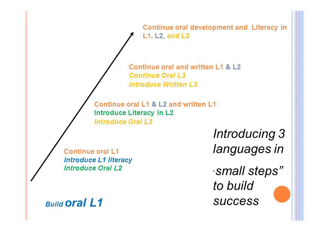 Continue oral development and Literacy in L1, L2, and L3 Continue oral and written L1 & L2 Continue Oral L3 Introduce Written L3 Continue oral L1 & L2