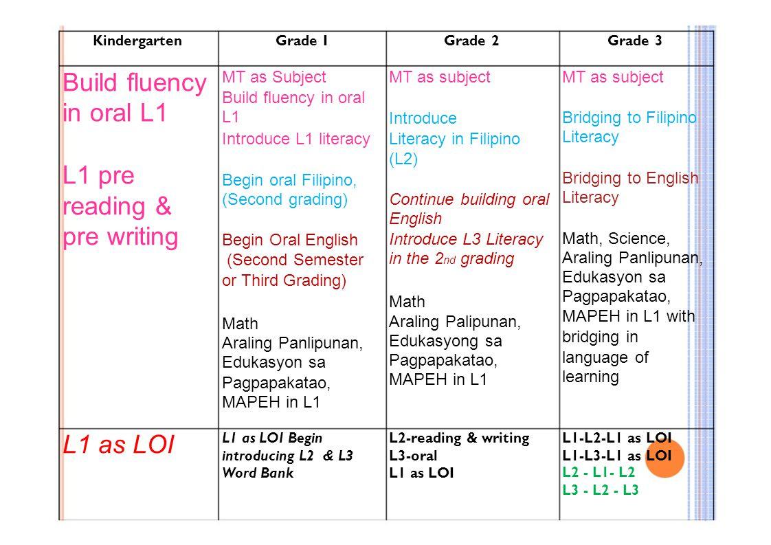 KindergartenGrade IGrade 2Grade 3 Build fluency in oral L1 L1 pre reading & pre writing L1 as LOI MT as Subject Build fluency in oral L1 Introduce L1