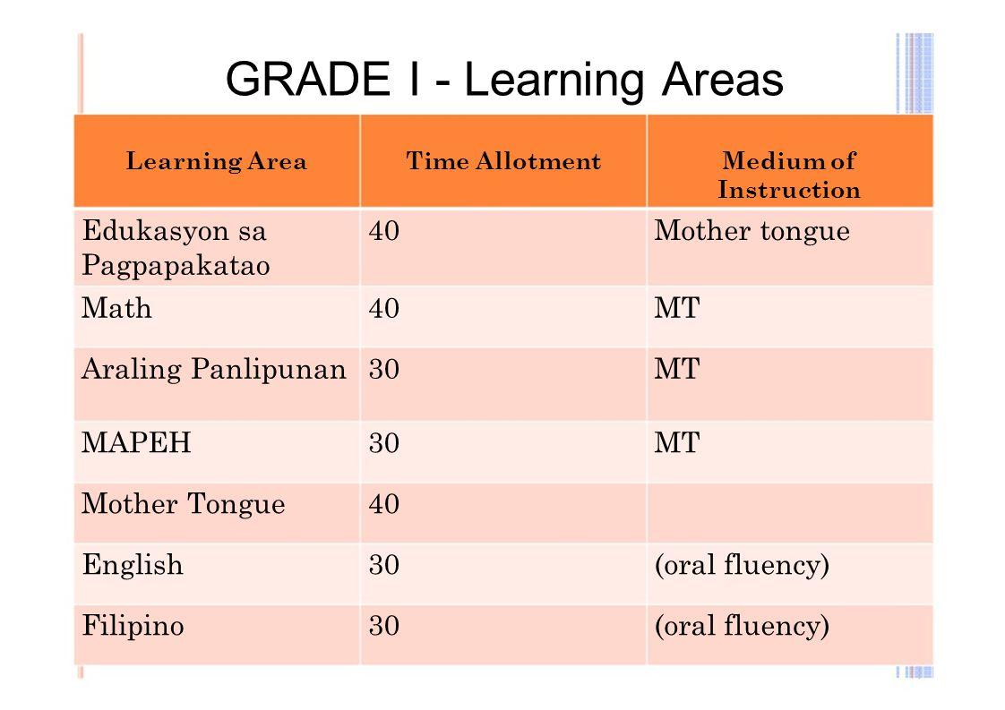 GRADE I - Learning Areas Learning AreaTime AllotmentMedium of Instruction Edukasyon sa40Mother tongue Pagpapakatao Math40MT Araling Panlipunan30MT MAP