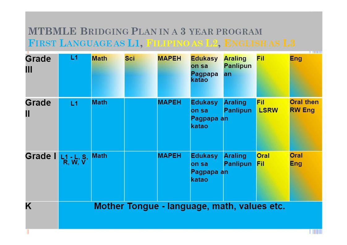 MTBMLE B RIDGING P LAN IN A 3 YEAR PROGRAM F IRST L ANGUAGE AS L1, F ILIPINO AS L2, E NGLISH AS L3 Grade L1 MathSciMAPEHEdukasyAralingFilEng III on sa