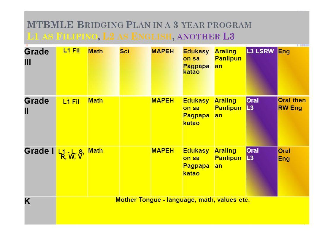 MTBMLE B RIDGING P LAN IN A 3 YEAR PROGRAM L1 AS F ILIPINO, L2 AS E NGLISH, ANOTHER L3 Grade L1 Fil MathSciMAPEHEdukasyAralingL3 LSRWEng III on sa Pan