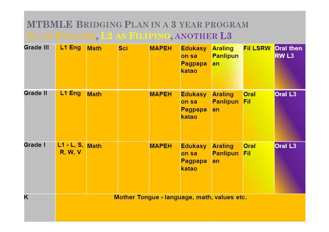 MTBMLE B RIDGING P LAN IN A 3 YEAR PROGRAM L1 AS E NGLISH, L2 AS F ILIPINO, ANOTHER L3 Grade IIIL1 Eng MathSciMAPEHEdukasyAralingFil LSRWOral then on