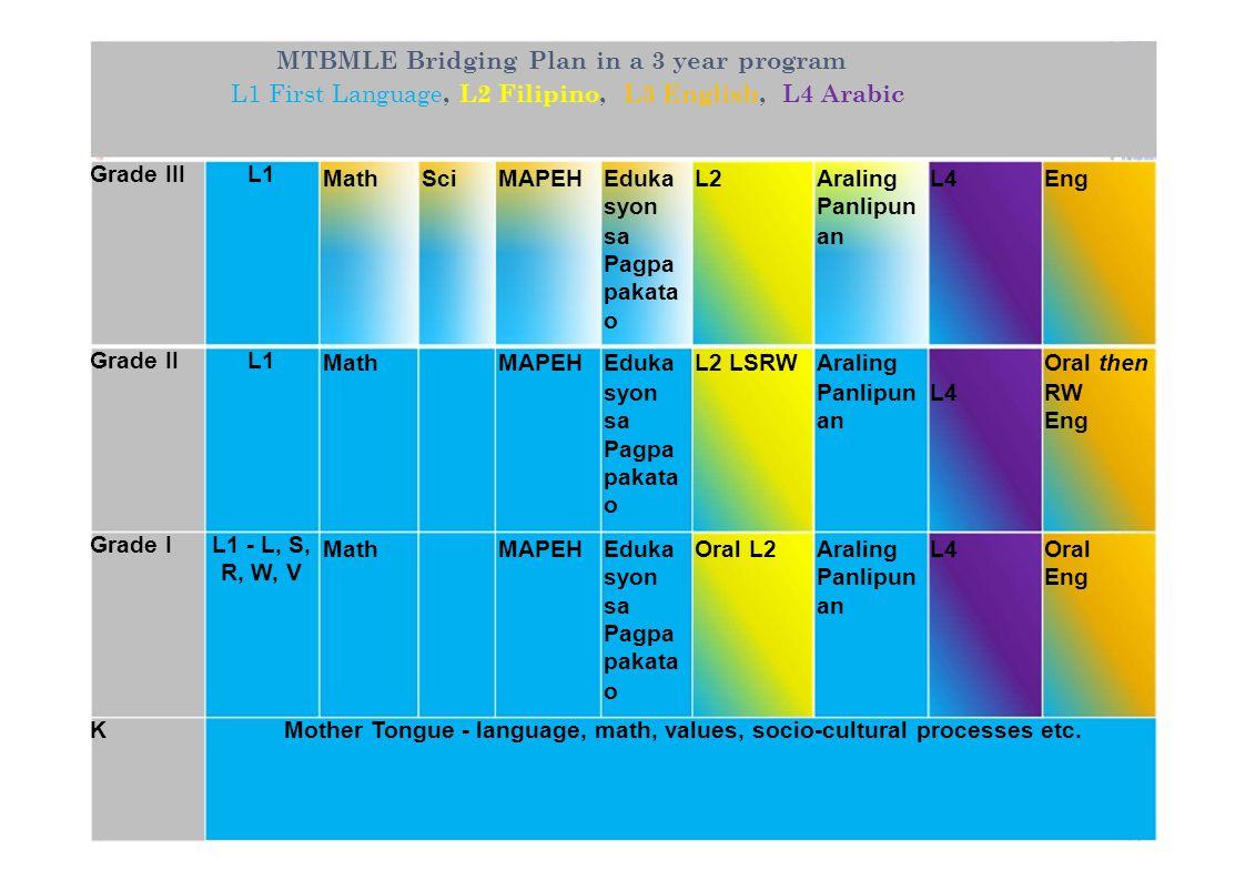 MTBMLE Bridging Plan in a 3 year program L1 First Language, L2 Filipino, L3 English, L4 Arabic Grade IIIL1 MathSciMAPEHEdukaL2AralingL4Eng syonPanlipu
