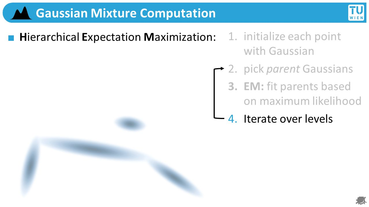 Gaussian Mixture Computation Hierarchical Expectation Maximization: CLOP (8 FPS) 1.initialize each point with Gaussian 2.pick parent Gaussians 3.EM: fit parents based on maximum likelihood 4.Iterate over levels