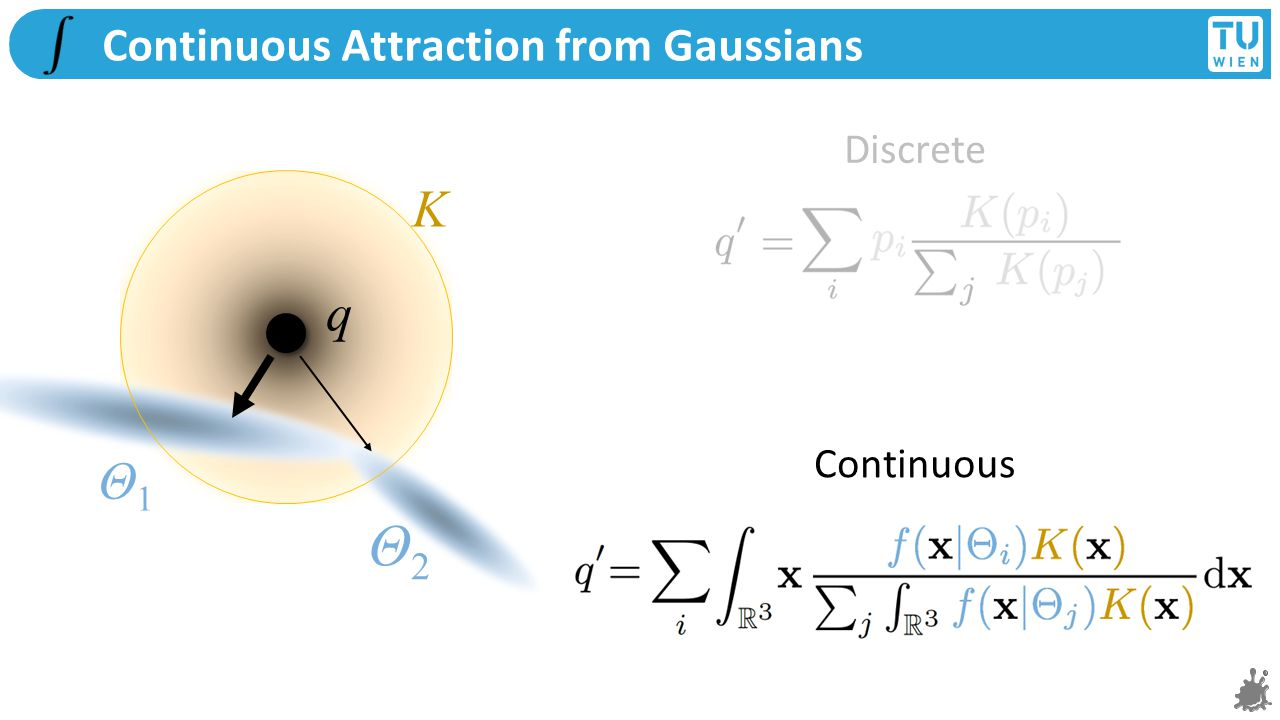 K q Continuous Attraction from Gaussians Discrete Continuous Θ1Θ1 Θ2Θ2