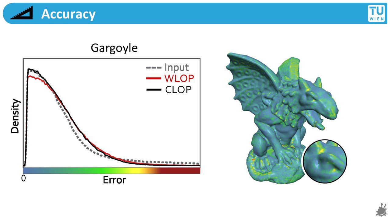Accuracy Gargoyle