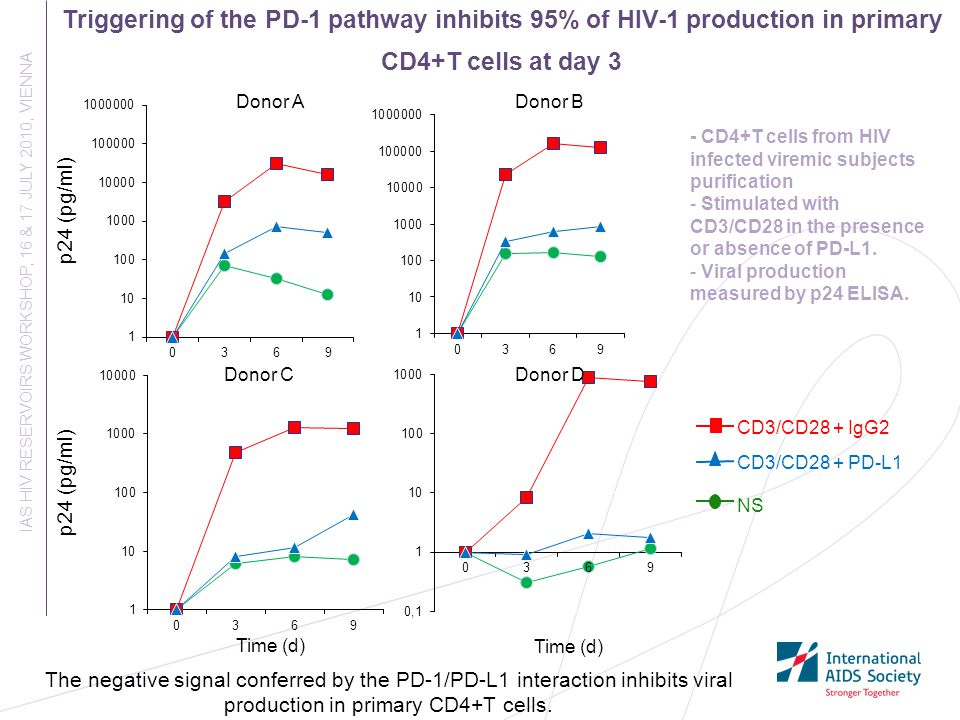 Triggering of the PD-1 pathway inhibits 95% of HIV-1 production in primary CD4+T cells at day 3 IAS HIV RESERVOIRS WORKSHOP, 16 & 17 JULY 2010, VIENNA