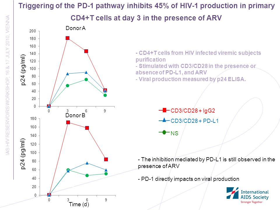 Triggering of the PD-1 pathway inhibits 45% of HIV-1 production in primary CD4+T cells at day 3 in the presence of ARV IAS HIV RESERVOIRS WORKSHOP, 16