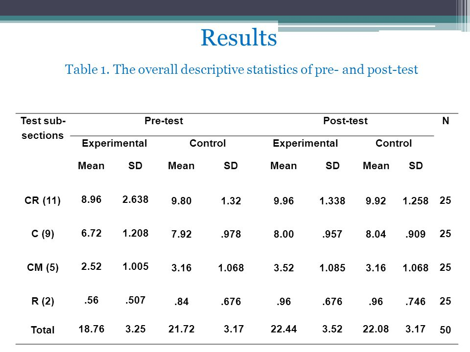 Results Table 1. The overall descriptive statistics of pre- and post-test Test sub- sections Pre-testPost-testN ExperimentalControlExperimentalControl