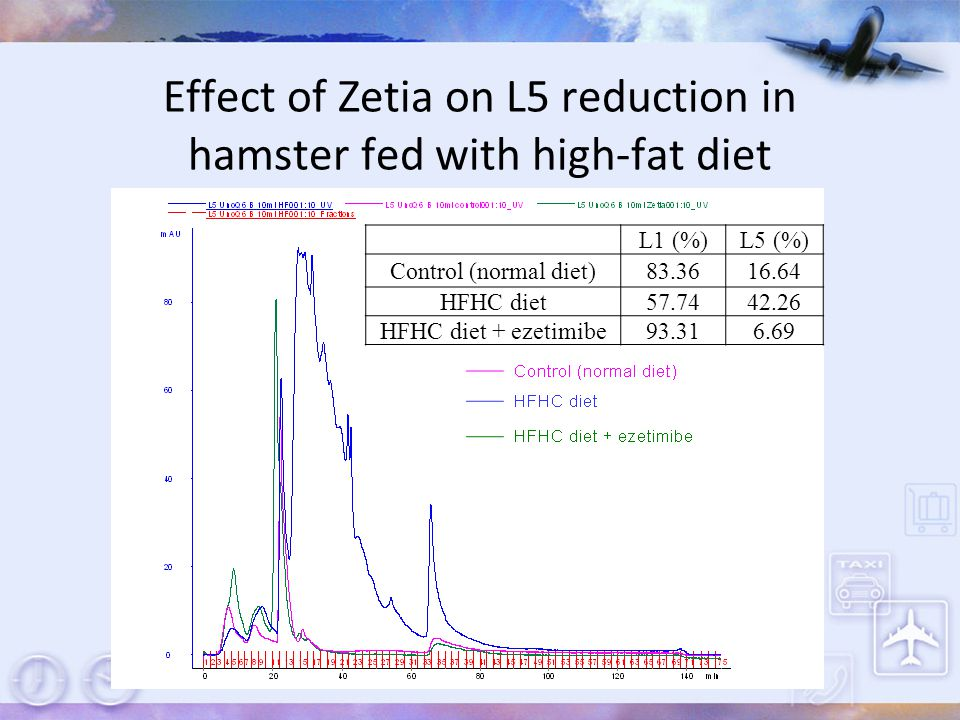 Effect of Zetia on L5 reduction in hamster fed with high-fat diet L1 (%)L5 (%) Control (normal diet)83.3616.64 HFHC diet57.7442.26 HFHC diet + ezetimi