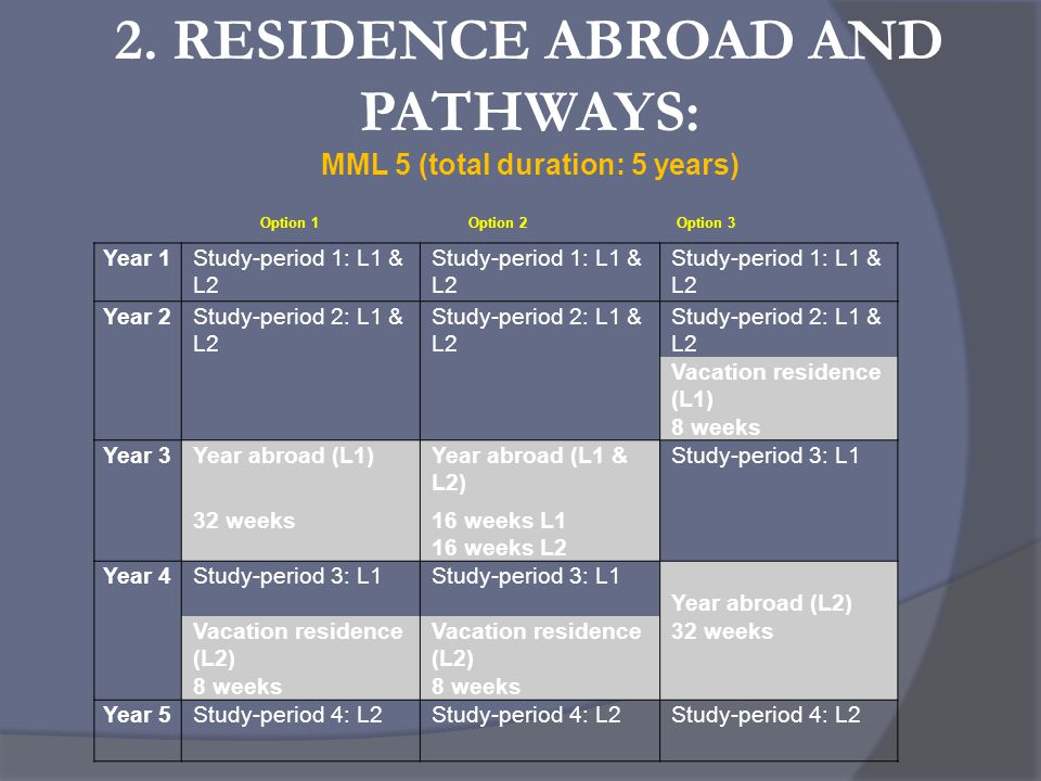 2. RESIDENCE ABROAD AND PATHWAYS: MML 5 (total duration: 5 years) Year 1Study-period 1: L1 & L2 Year 2Study-period 2: L1 & L2 Vacation residence (L1)