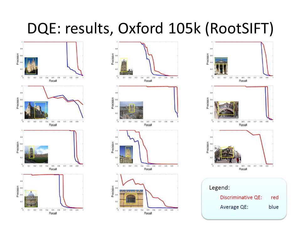 DQE: results, Oxford 105k (RootSIFT)
