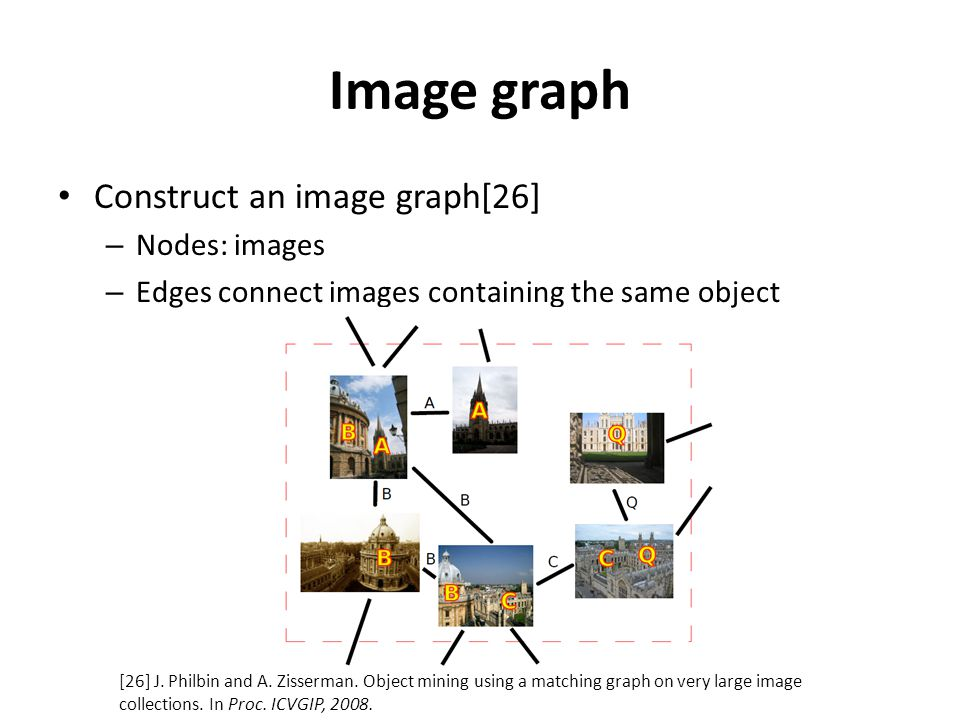 Image graph Construct an image graph[26] – Nodes: images – Edges connect images containing the same object [26] J.