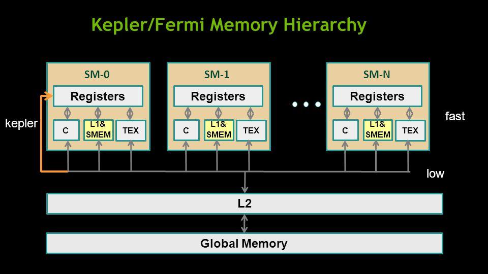 Kepler/Fermi Memory Hierarchy L2 Global Memory Registers C SM-0 L1& SMEM TEX Registers C SM-1 L1& SMEM TEX Registers C SM-N L1& SMEM TEX low fast kepler