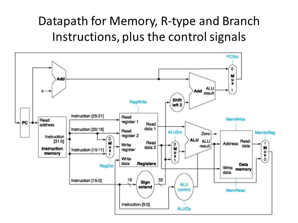 Datapath for Memory, R-type and Branch Instructions, plus the control signals