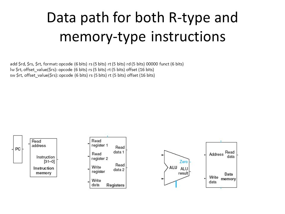 Data path for both R-type and memory-type instructions add $rd, $rs, $rt, format: opcode (6 bits) rs (5 bits) rt (5 bits) rd (5 bits) 00000 funct (6 bits) lw $rt, offset_value($rs): opcode (6 bits) rs (5 bits) rt (5 bits) offset (16 bits) sw $rt, offset_value($rs): opcode (6 bits) rs (5 bits) rt (5 bits) offset (16 bits)