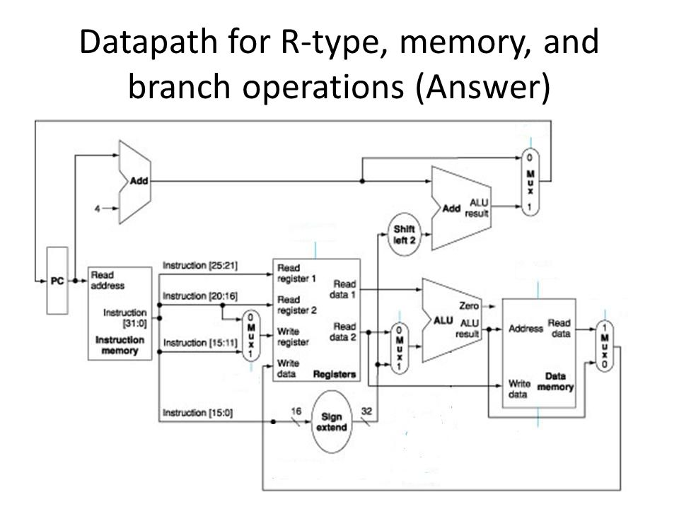 Datapath for R-type, memory, and branch operations (Answer)