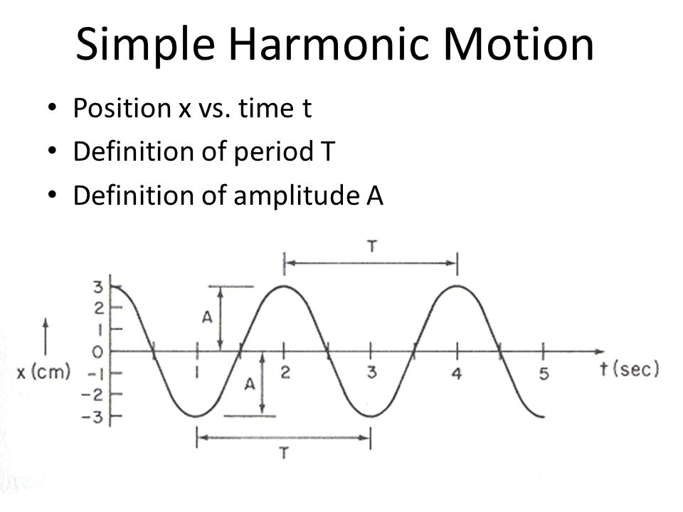 Simple Harmonic Motion Position x vs. time t Definition of period T Definition of amplitude A