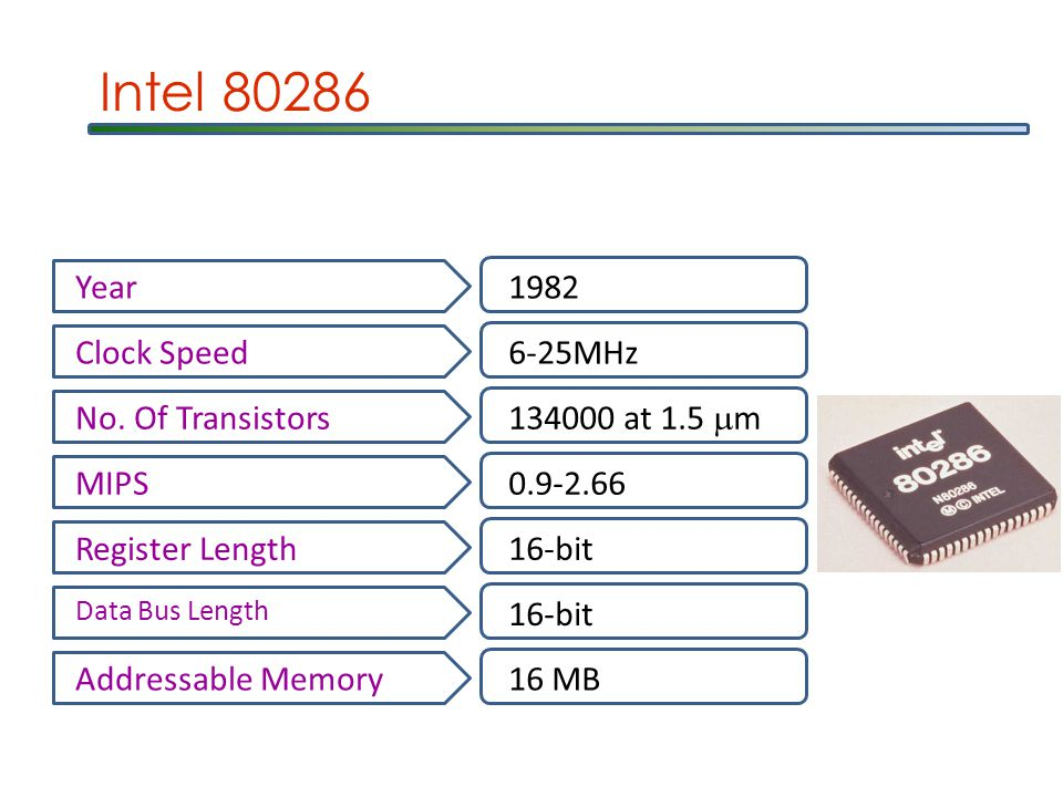 Intel 80286 Year1982 Clock Speed6-25MHz No.