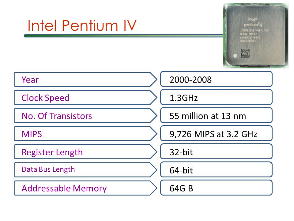 Intel Pentium IV Year2000-2008 Clock Speed1.3GHz No.