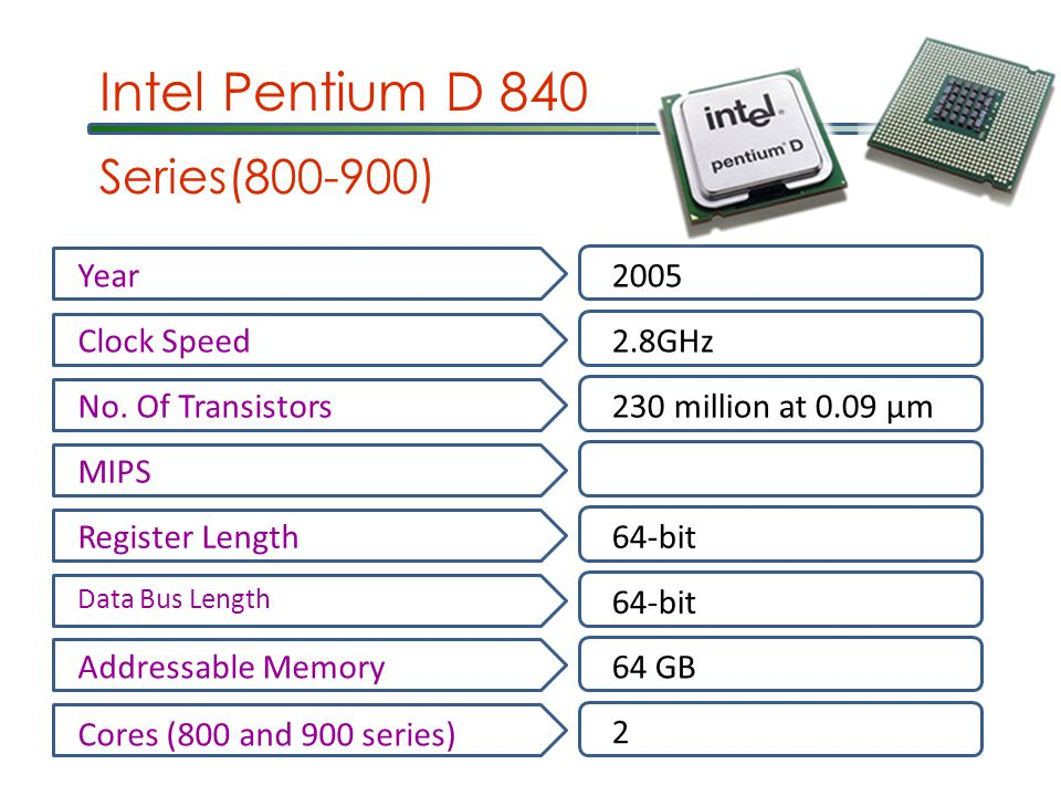 Intel Pentium D 840 Year2005 Clock Speed2.8GHz No.