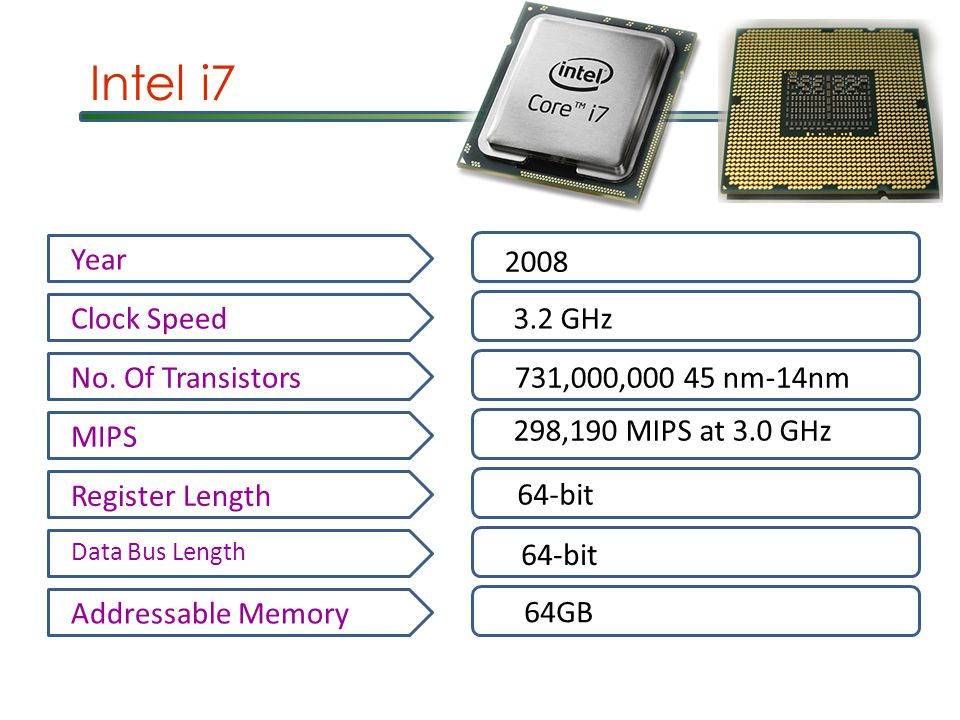 Intel i7 Year 2008 Clock Speed3.2 GHz No.